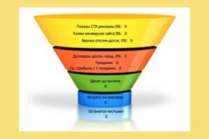 В интернет бизнесе измеряют разные конверсии